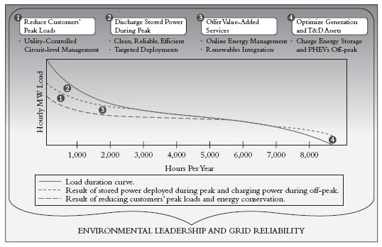 Figure 14.1 Reshaping the load duration curve. Bonds have the yield curve. Power has this. Source: GridPoint.